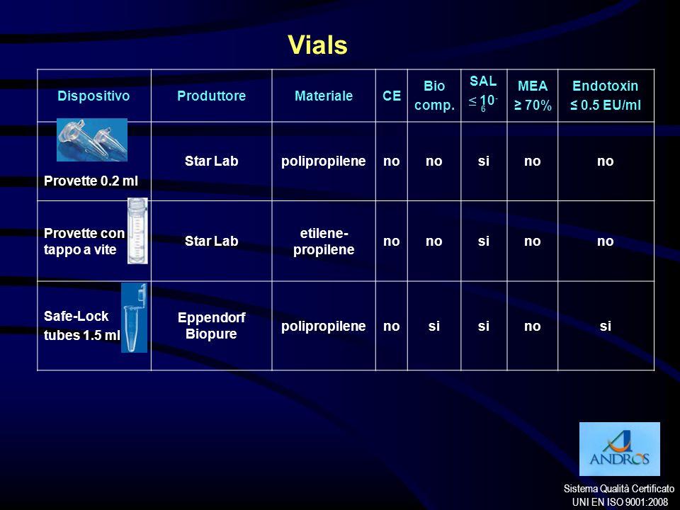 Vials Dispositivo Produttore Materiale CE Bio comp. SAL ≤ 10-6 MEA