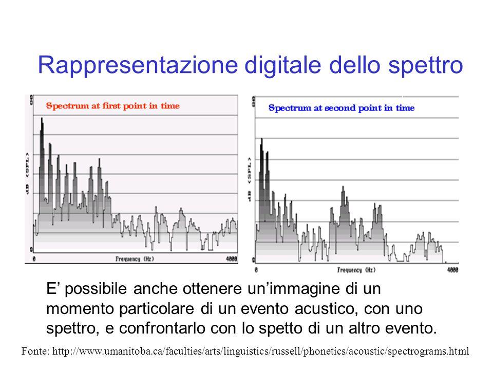 Rappresentazione digitale dello spettro