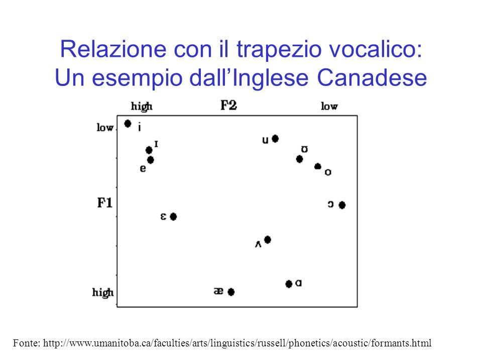 Relazione con il trapezio vocalico: Un esempio dall'Inglese Canadese