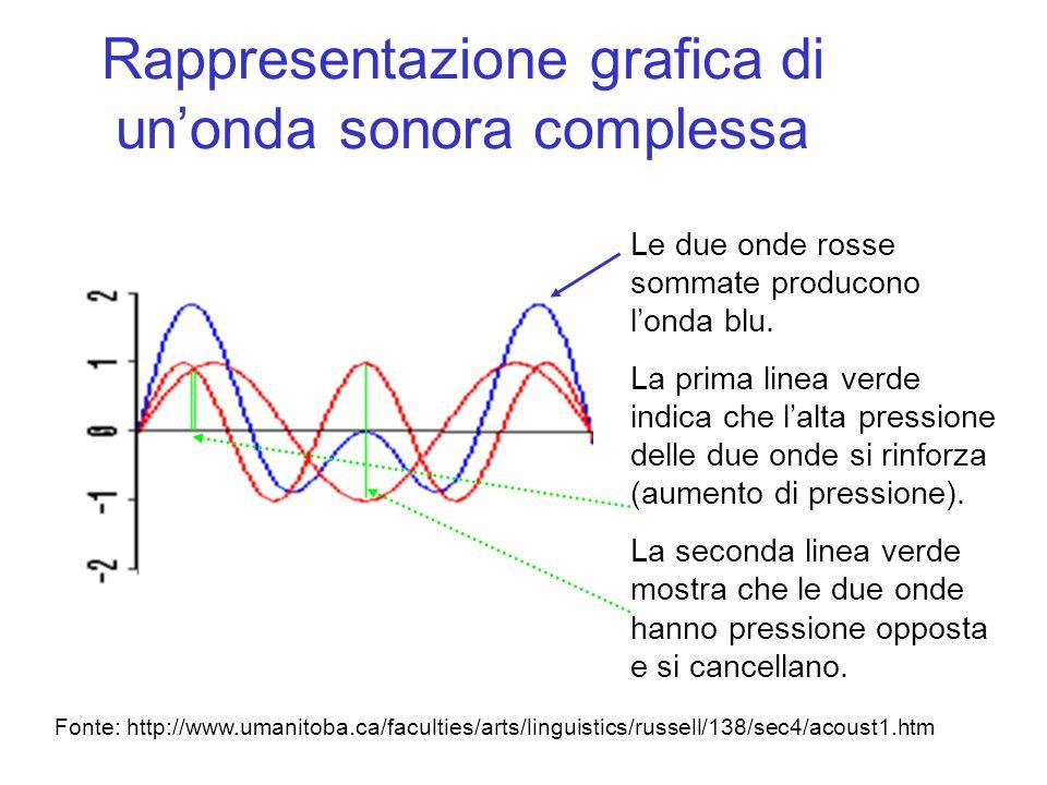 Rappresentazione grafica di un'onda sonora complessa