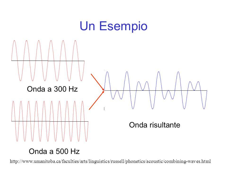 Un Esempio Onda a 300 Hz Onda risultante Onda a 500 Hz