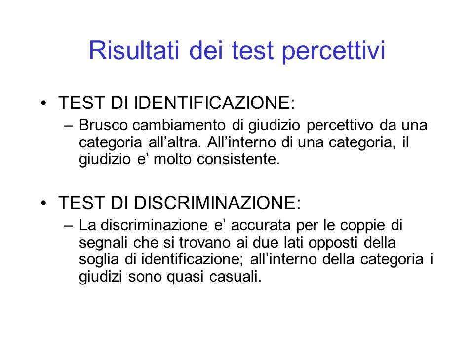 Risultati dei test percettivi