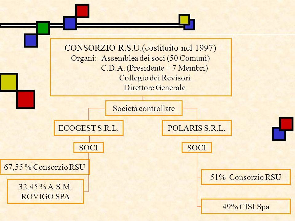 CONSORZIO R.S.U.(costituito nel 1997)
