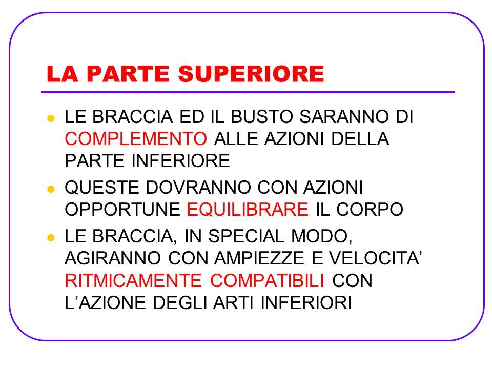 LA PARTE SUPERIORELE BRACCIA ED IL BUSTO SARANNO DI COMPLEMENTO ALLE AZIONI DELLA PARTE INFERIORE.