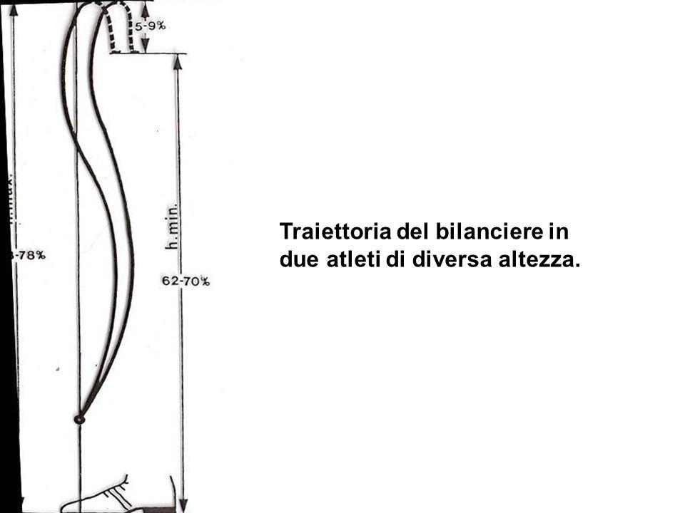 Traiettoria del bilanciere in due atleti di diversa altezza.