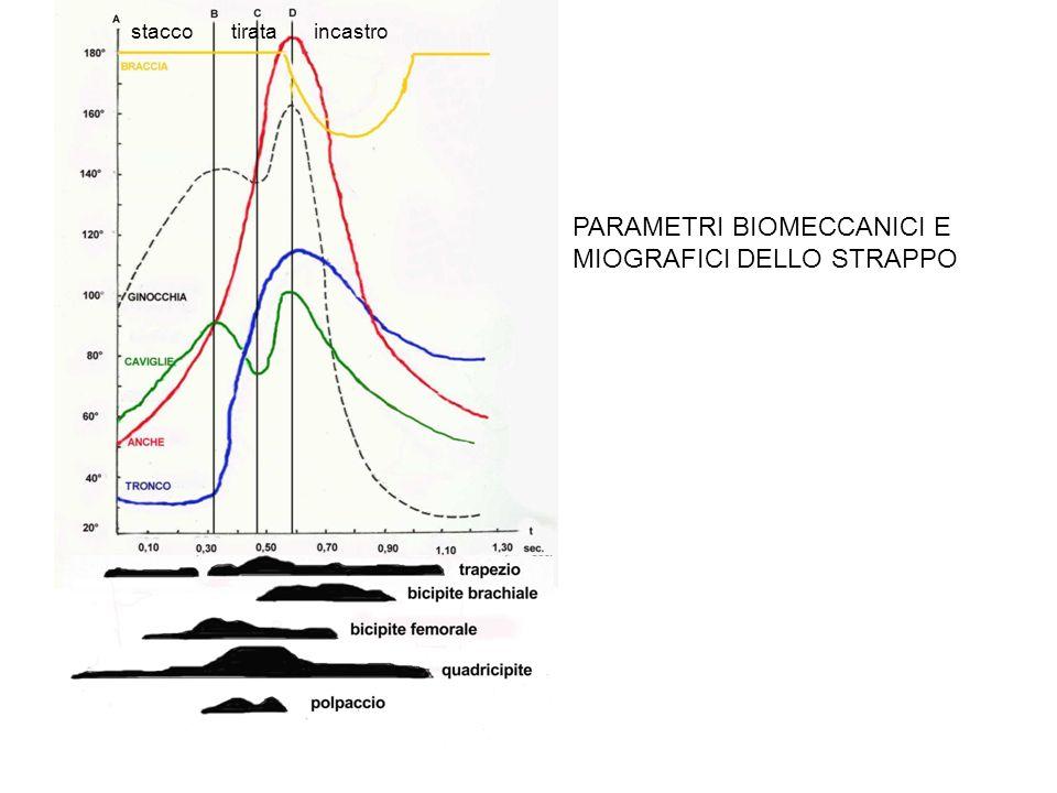 PARAMETRI BIOMECCANICI E MIOGRAFICI DELLO STRAPPO