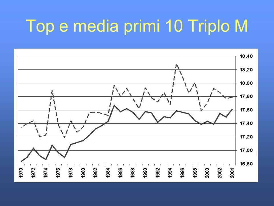 Top e media primi 10 Triplo M