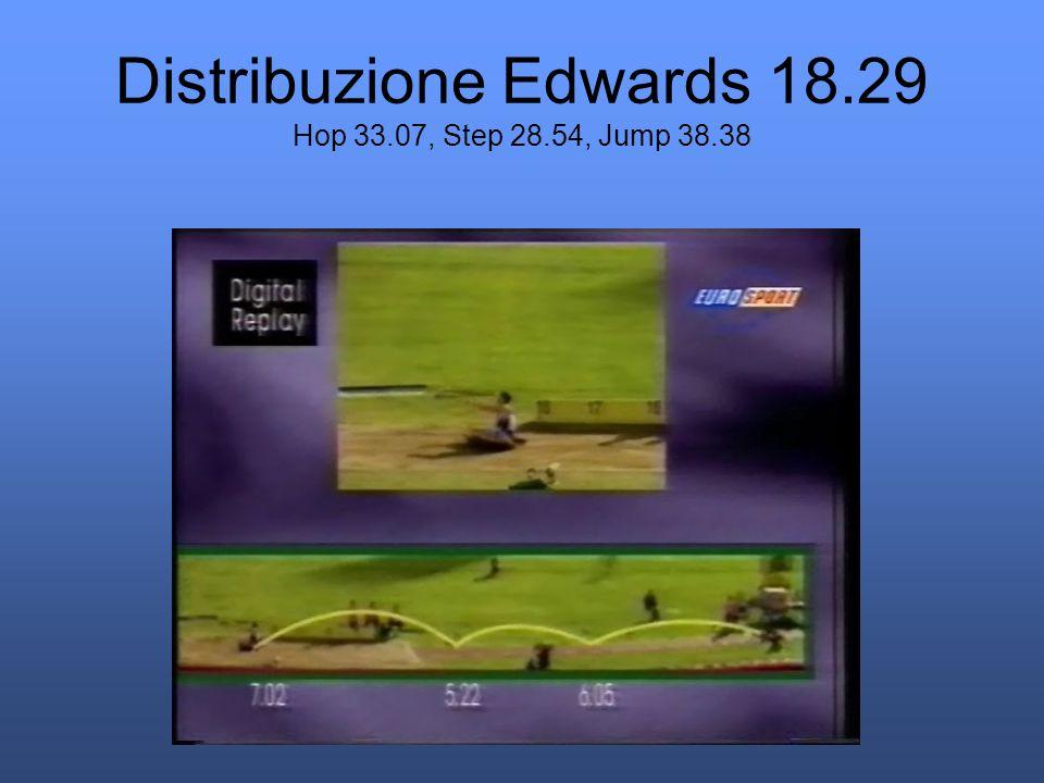 Distribuzione Edwards 18.29 Hop 33.07, Step 28.54, Jump 38.38