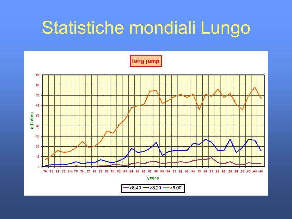 Statistiche mondiali Lungo