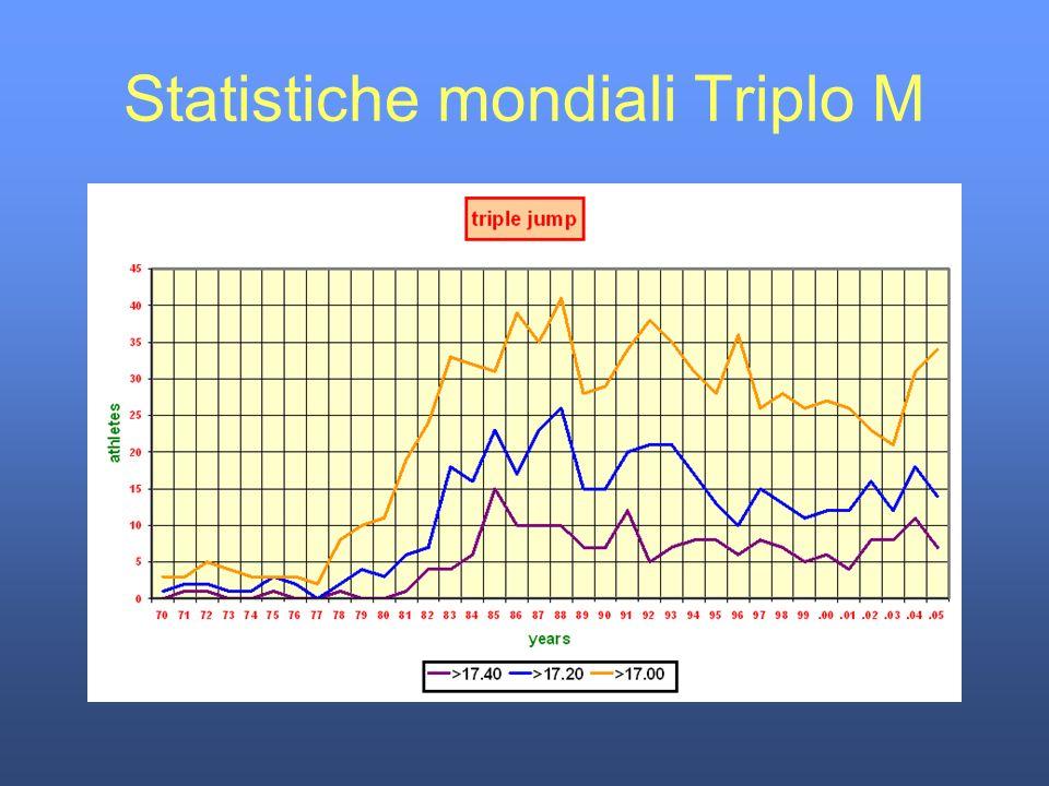 Statistiche mondiali Triplo M