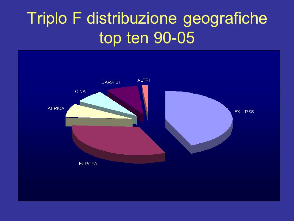Triplo F distribuzione geografiche top ten 90-05