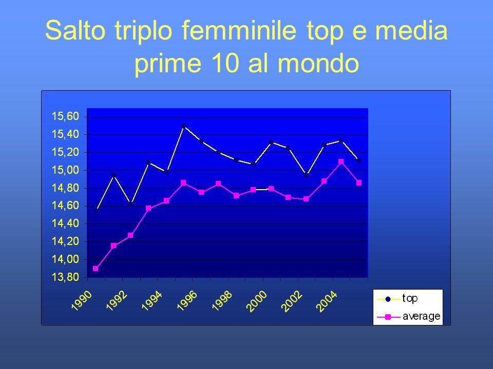 Salto triplo femminile top e media prime 10 al mondo