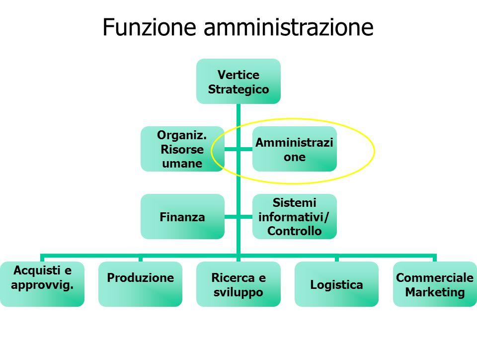 Funzione amministrazione