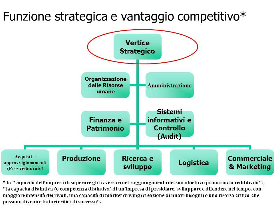 Funzione strategica e vantaggio competitivo*