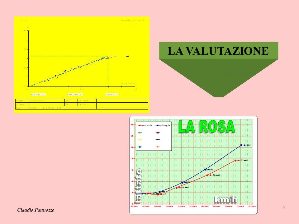 LA VALUTAZIONE Claudio Pannozzo