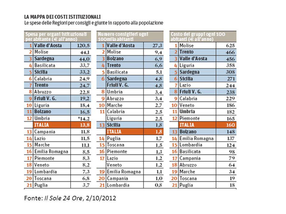 Fonte: Il Sole 24 Ore, 2/10/2012
