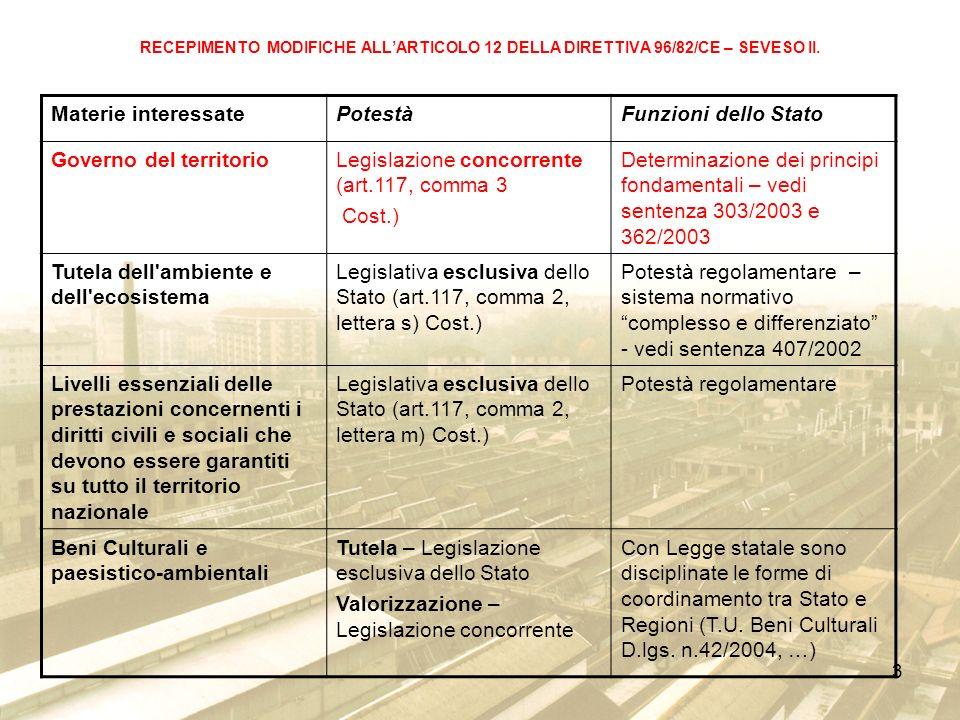 Governo del territorio Legislazione concorrente (art.117, comma 3