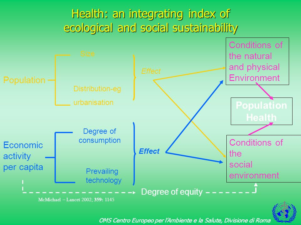 Health: an integrating index of ecological and social sustainability