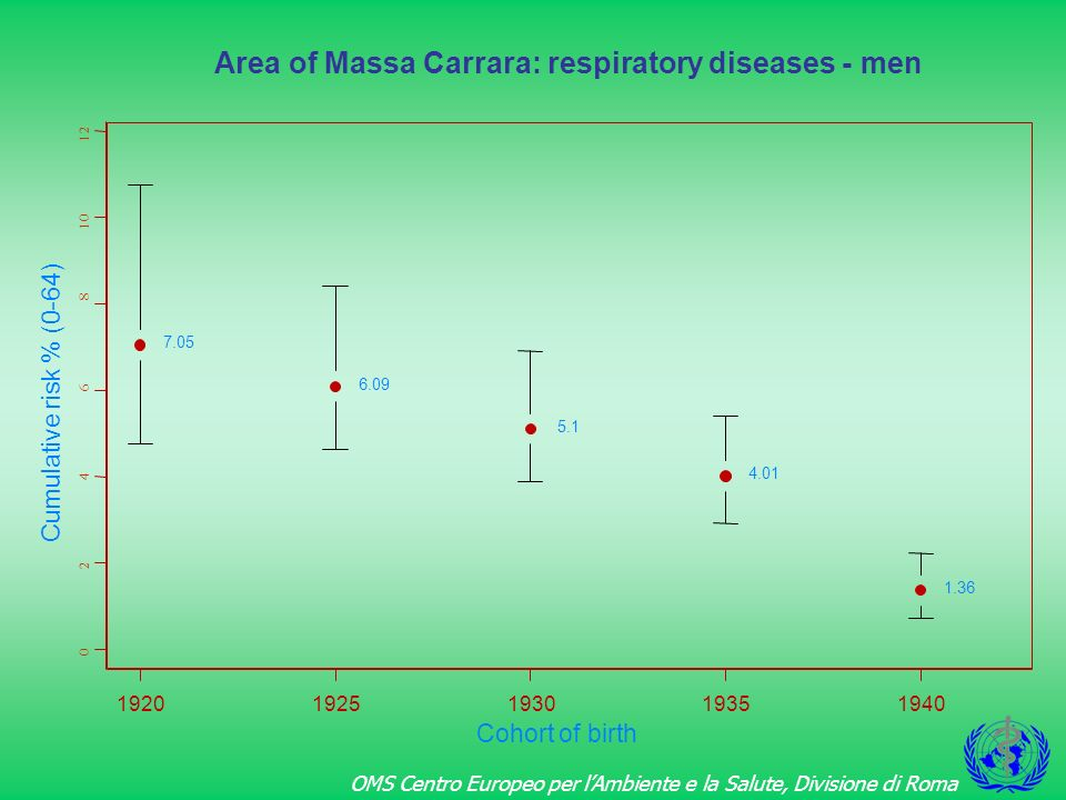 Area of Massa Carrara: respiratory diseases - men