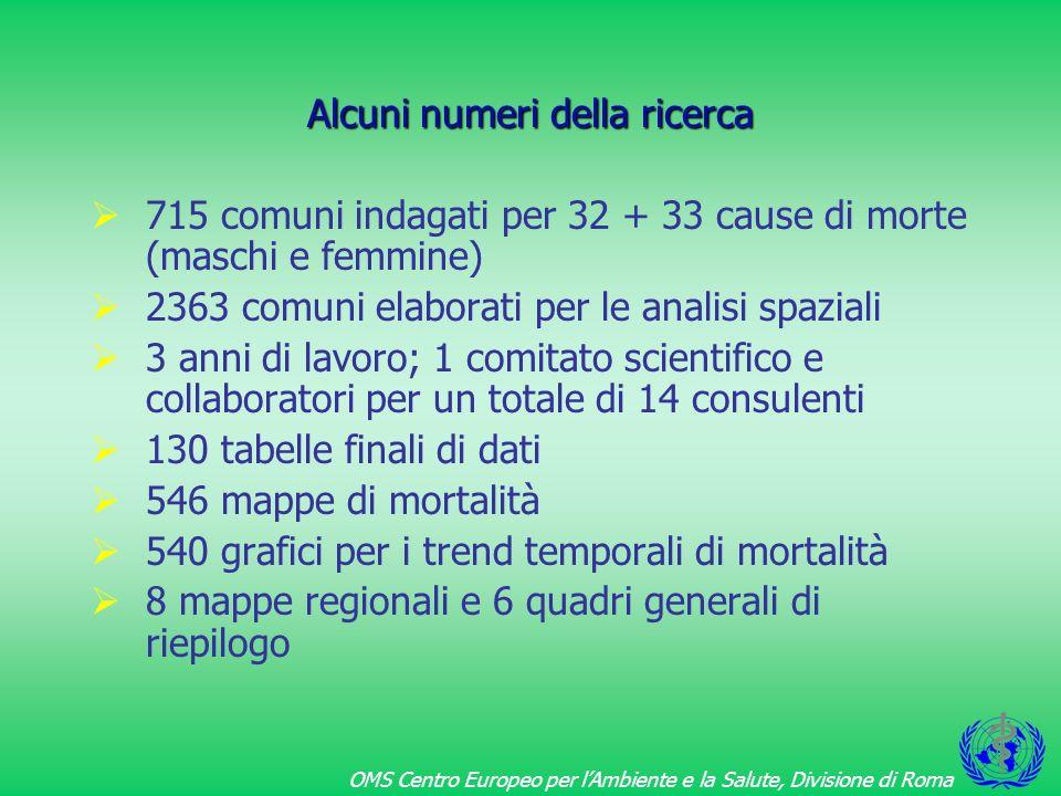 Alcuni numeri della ricerca