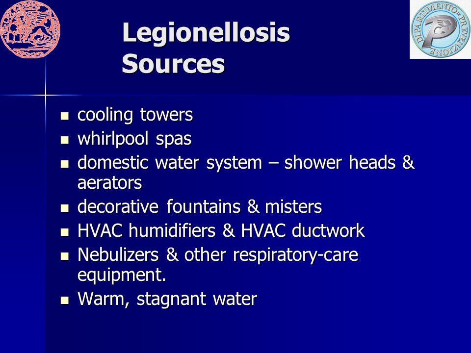 Legionellosis Sources