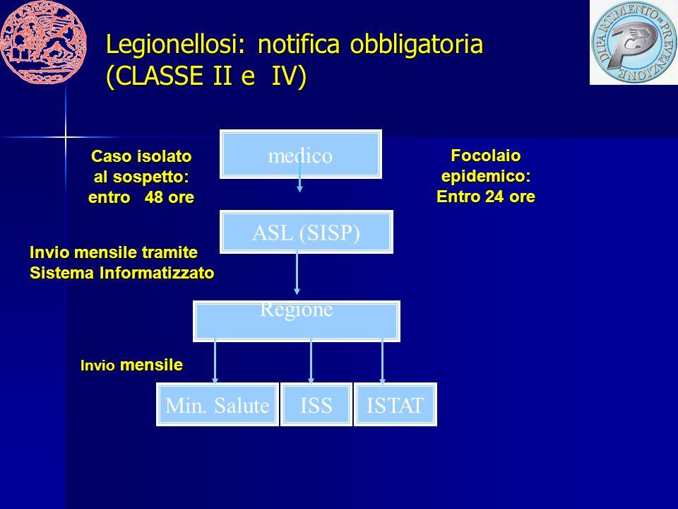 Legionellosi: notifica obbligatoria (CLASSE II e IV)