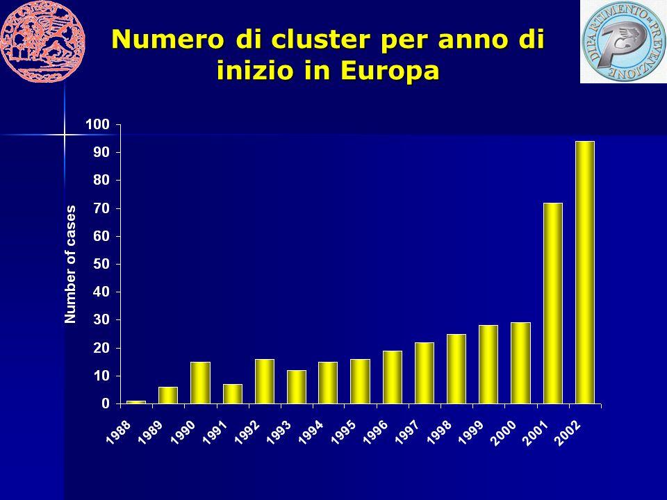 Numero di cluster per anno di inizio in Europa