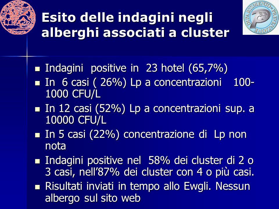 Esito delle indagini negli alberghi associati a cluster