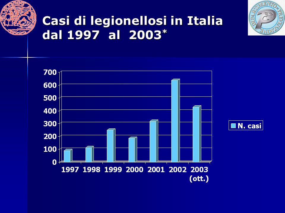Casi di legionellosi in Italia dal 1997 al 2003*