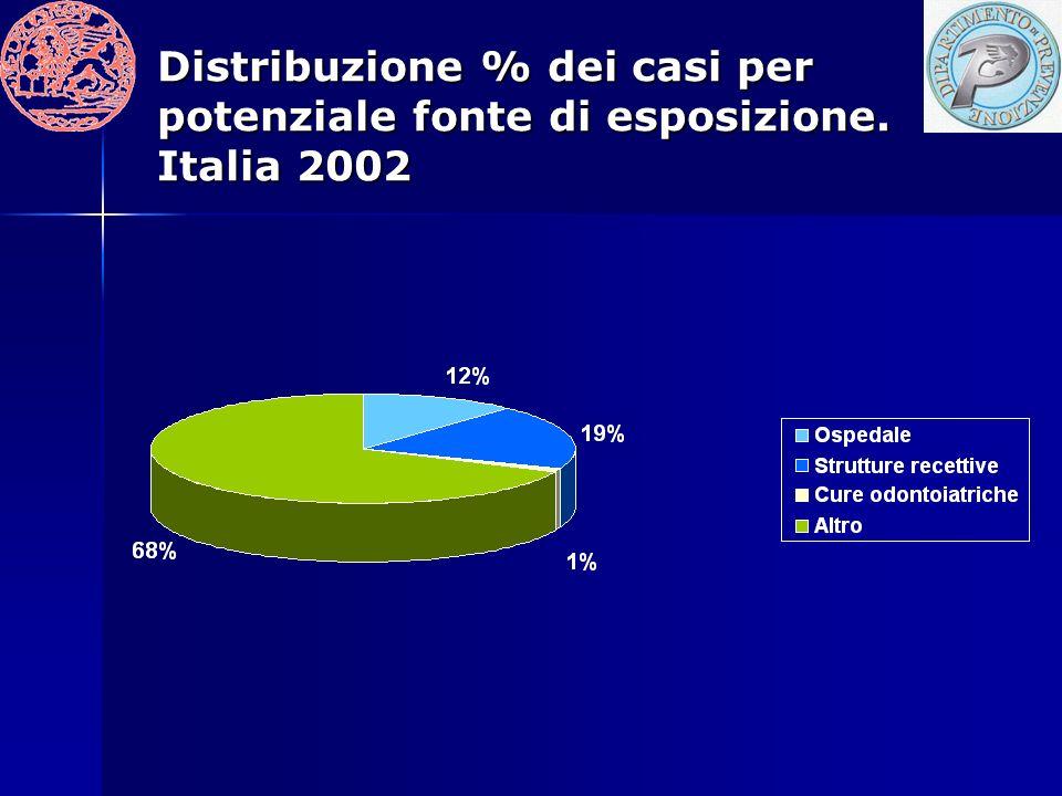 Distribuzione % dei casi per potenziale fonte di esposizione
