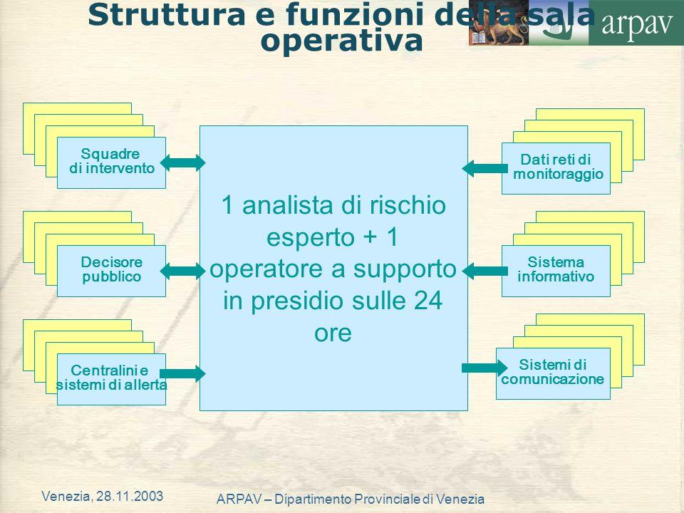Struttura e funzioni della sala operativa