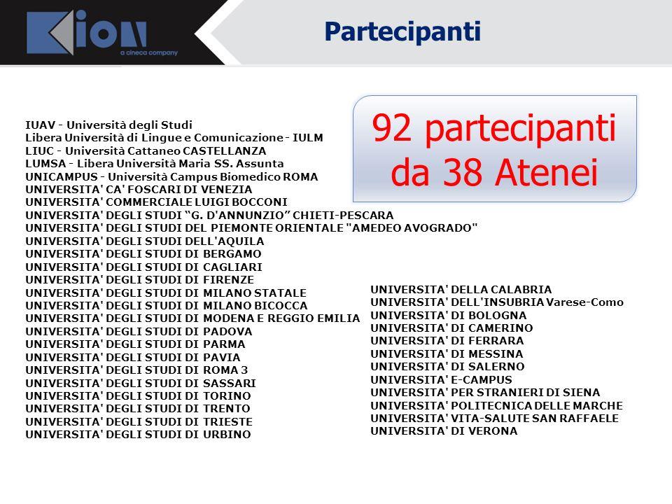 92 partecipanti da 38 Atenei Partecipanti Ore 10.30 Inizio lavori