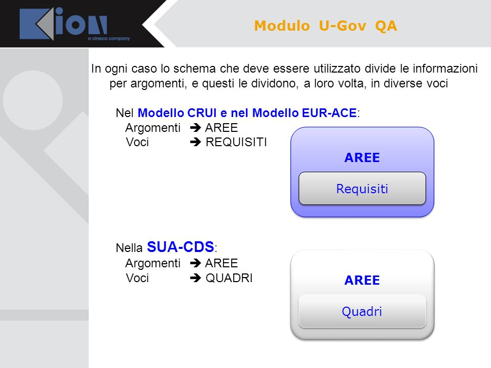 Modulo U-Gov QA