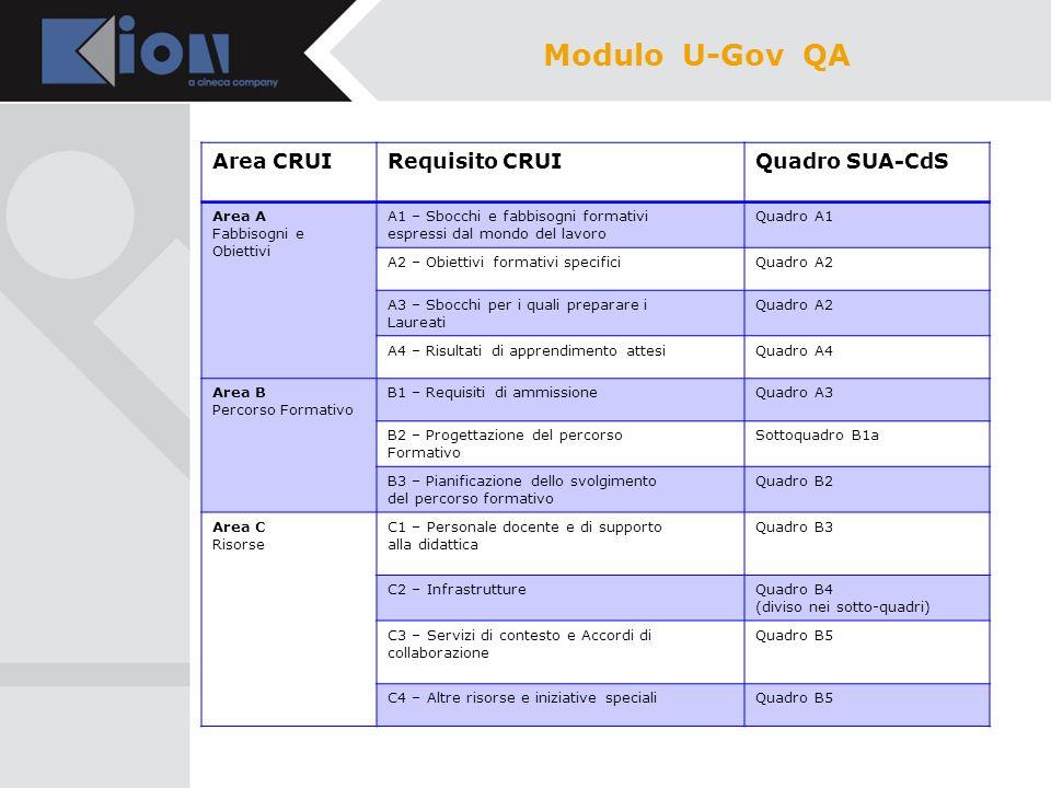 Modulo U-Gov QA Area CRUI Requisito CRUI Quadro SUA-CdS Area A
