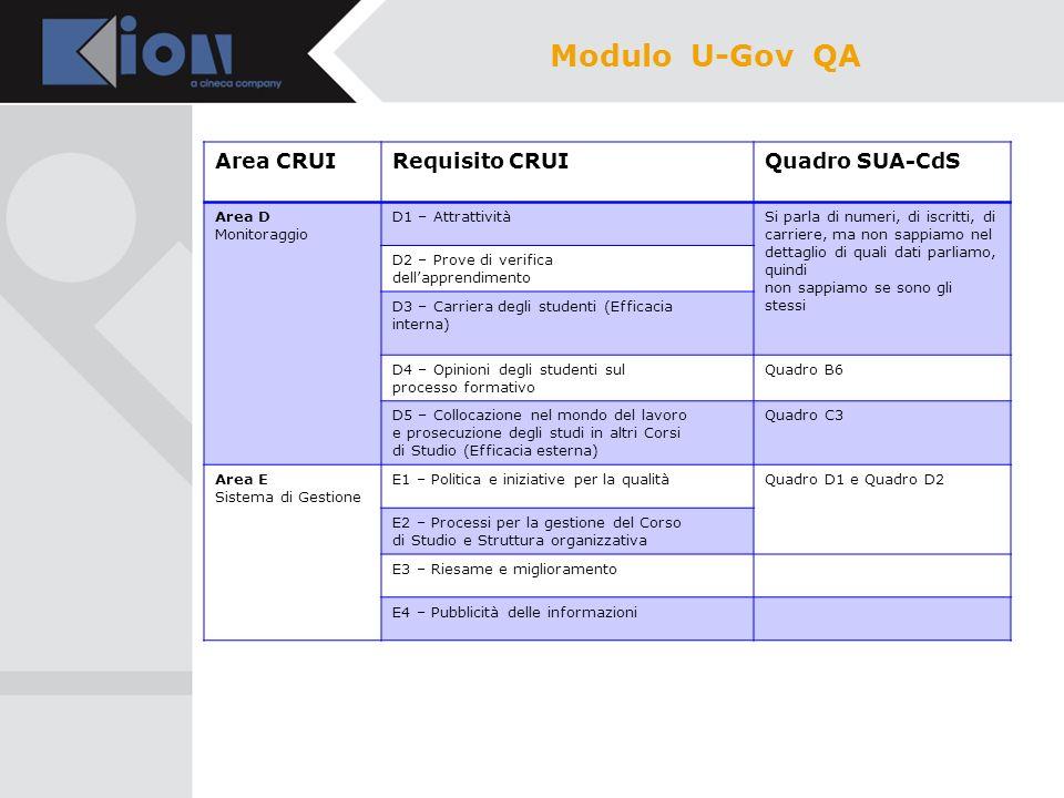 Modulo U-Gov QA Area CRUI Requisito CRUI Quadro SUA-CdS Area D