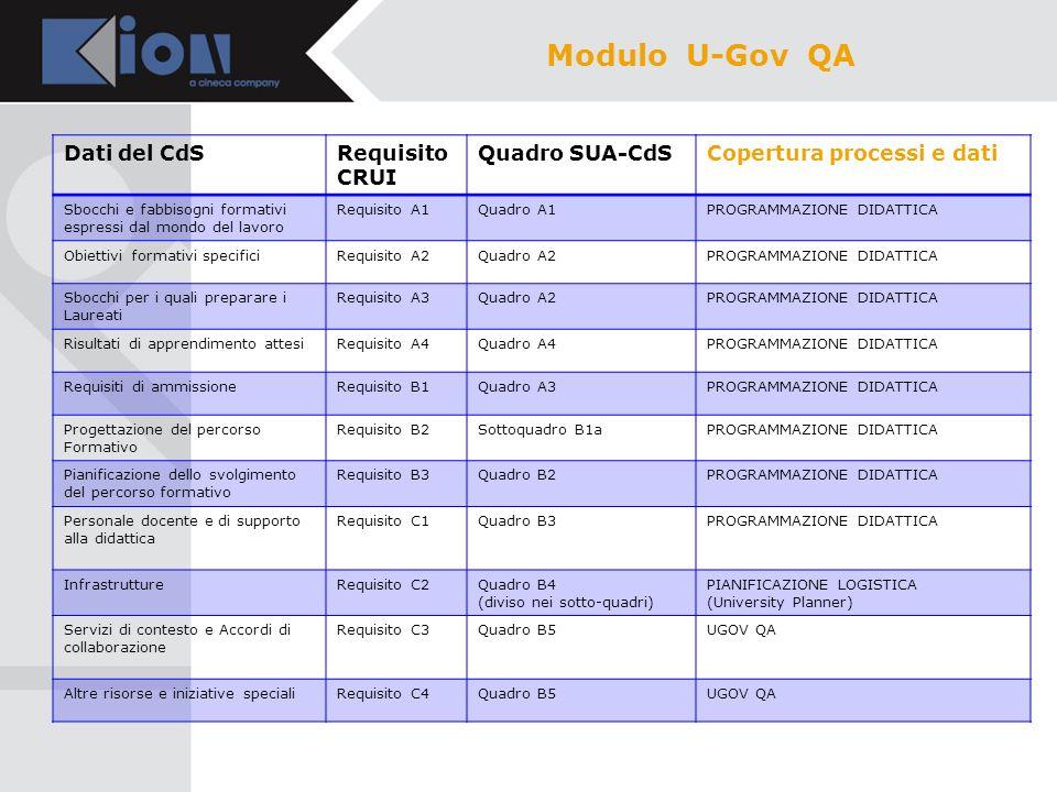Modulo U-Gov QA Dati del CdS Requisito CRUI Quadro SUA-CdS