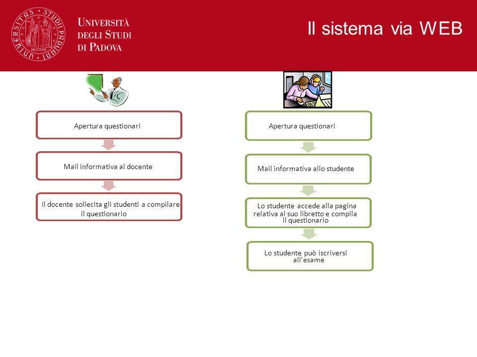 Il sistema via WEB Apertura questionari Mail informativa allo studente