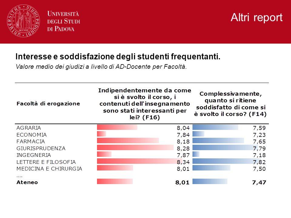 Altri report Interesse e soddisfazione degli studenti frequentanti.