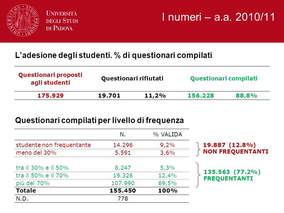 I numeri – a.a. 2010/11 L'adesione degli studenti. % di questionari compilati. Questionari proposti agli studenti.