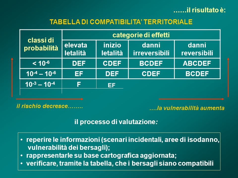 TABELLA DI COMPATIBILITA' TERRITORIALE il processo di valutazione:
