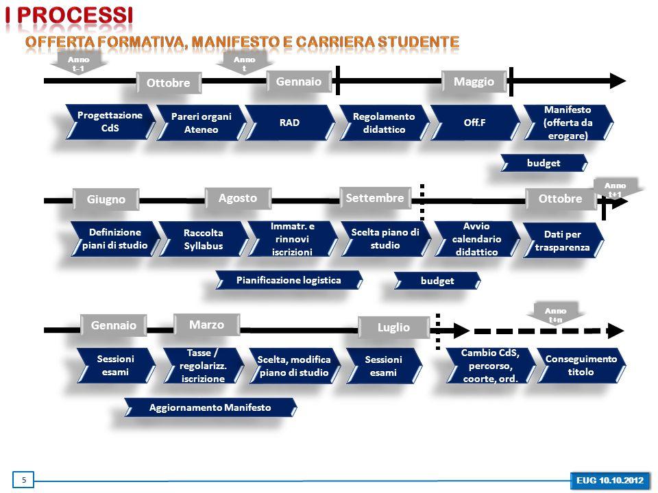 I processi offerta formativa, Manifesto e carriera studente Gennaio