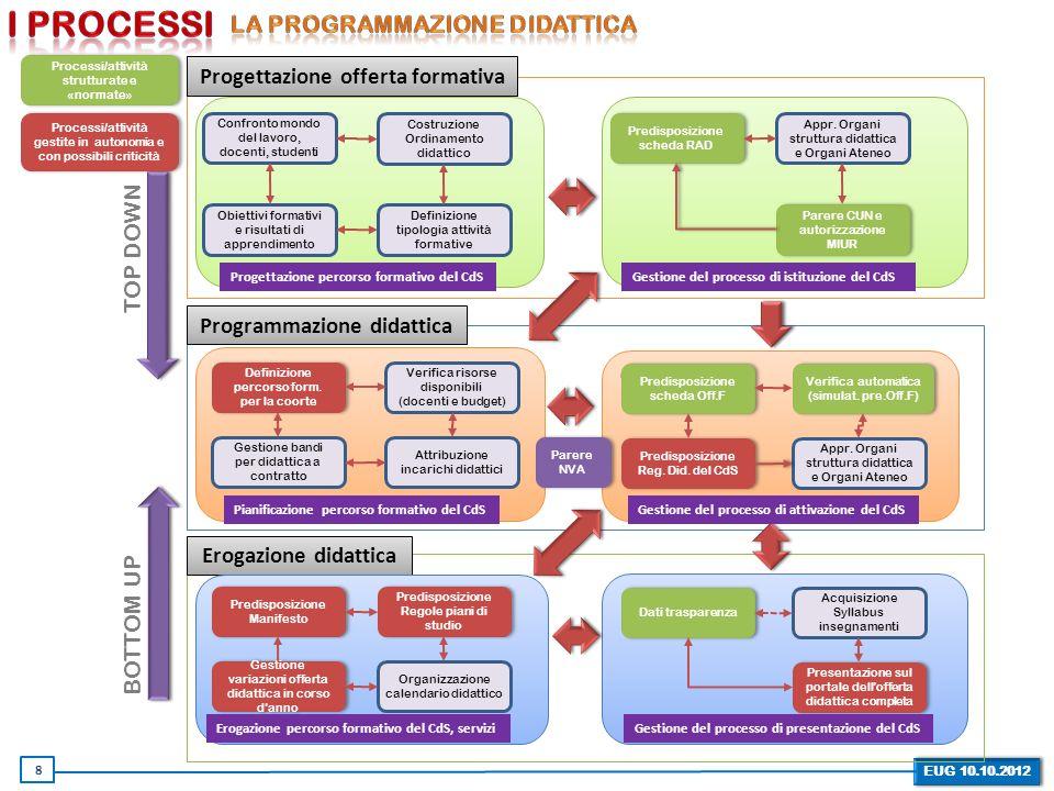 Progettazione offerta formativa Programmazione didattica