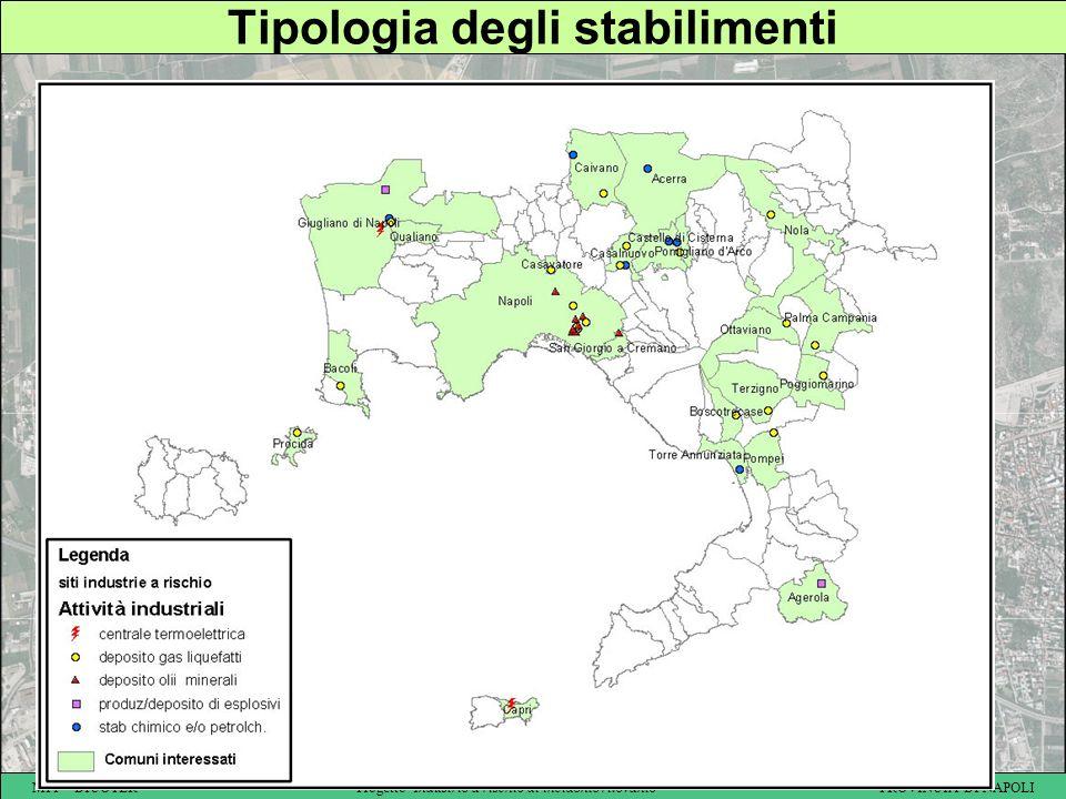 Tipologia degli stabilimenti