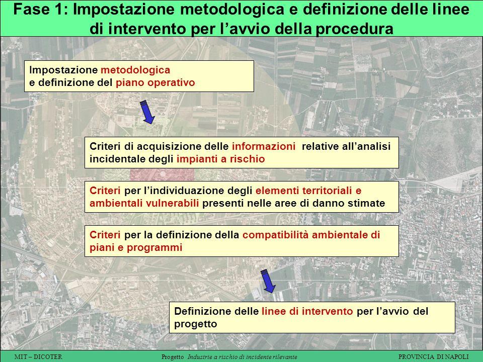 Fase 1: Impostazione metodologica e definizione delle linee di intervento per l'avvio della procedura