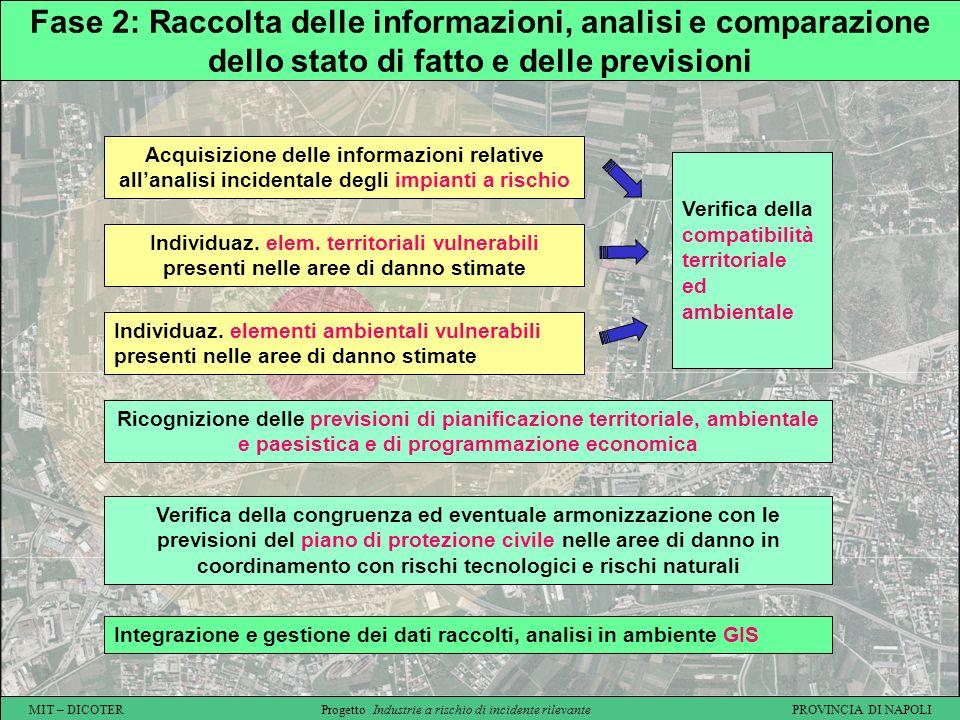 Fase 2: Raccolta delle informazioni, analisi e comparazione dello stato di fatto e delle previsioni