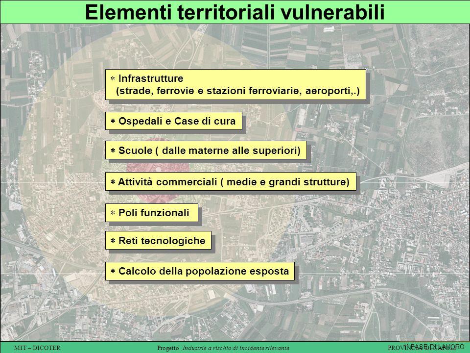 Elementi territoriali vulnerabili