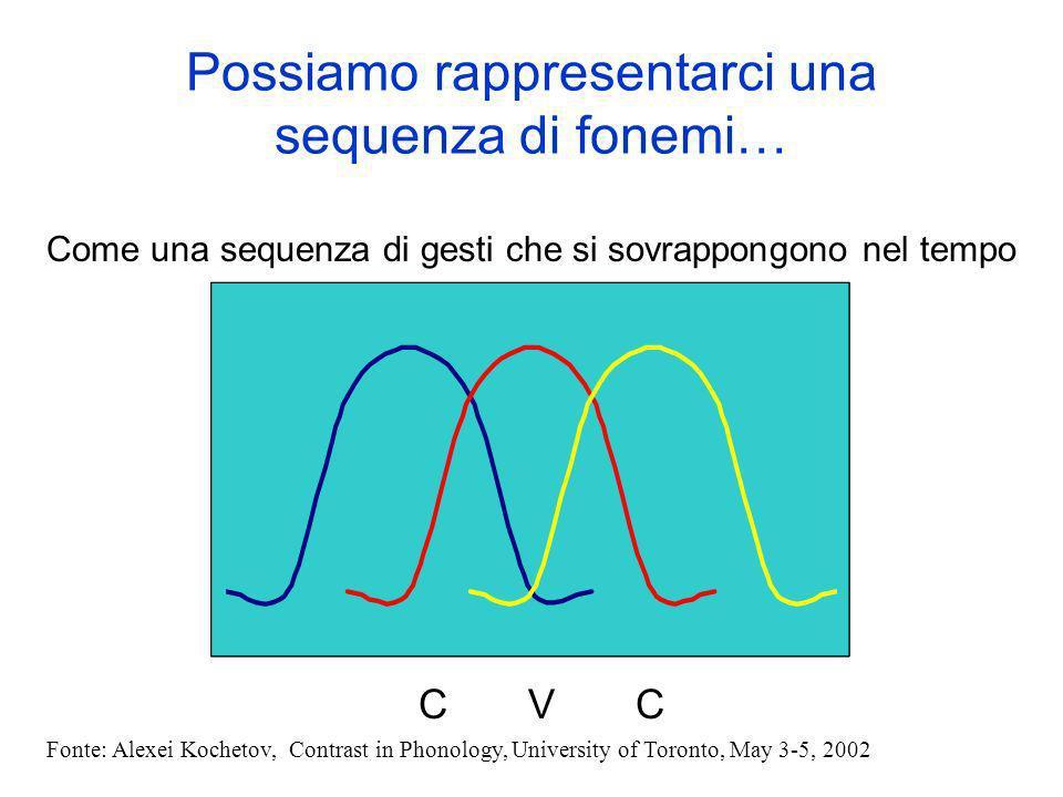 Possiamo rappresentarci una sequenza di fonemi…