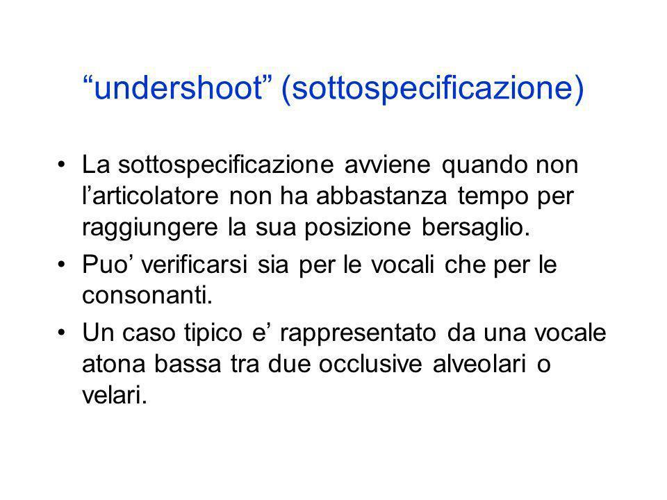 undershoot (sottospecificazione)