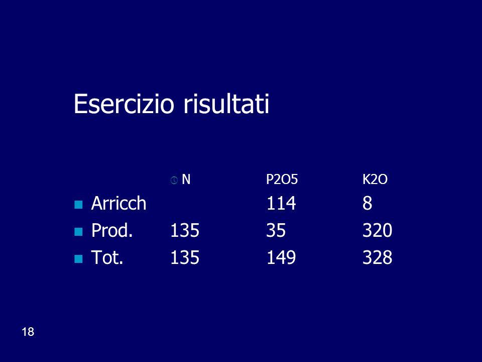 Esercizio risultati Arricch 114 8 Prod. 135 35 320 Tot. 135 149 328