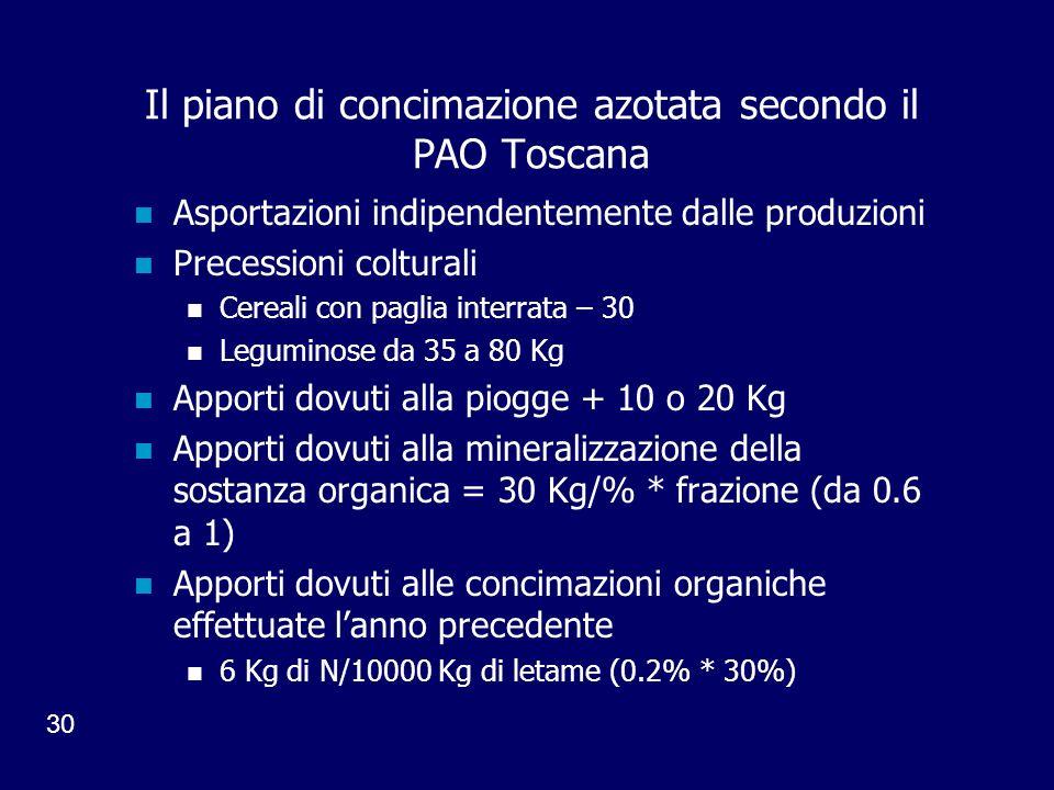 Il piano di concimazione azotata secondo il PAO Toscana